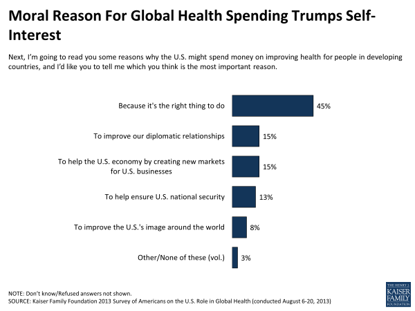 moral-reason-for-global-health-spending-trumps-self-interest-polling